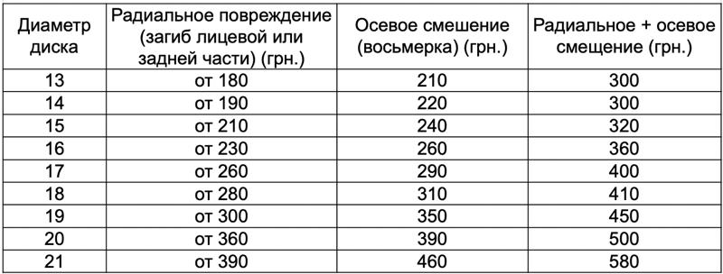 цена ремонт дисков Бровары, цена ремонт дисков Киев